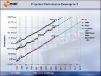 The projected performance graph provides an important tool to track historical development and to predict future trends.
